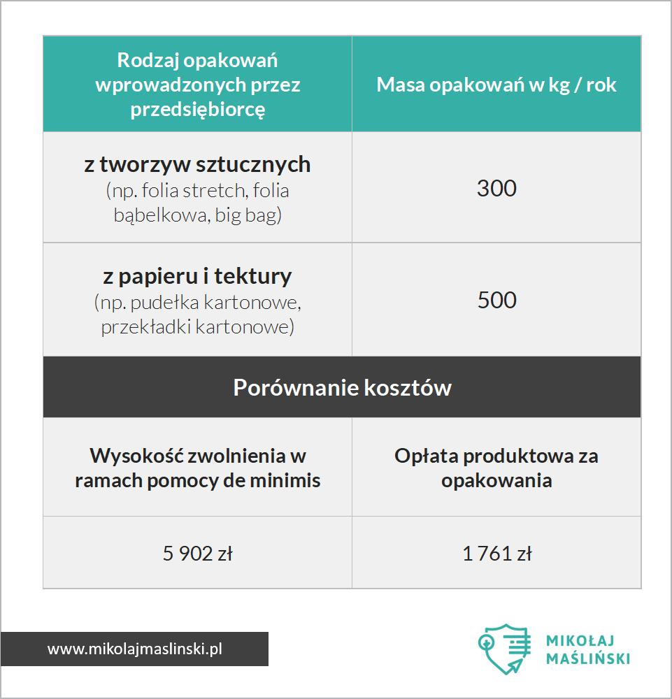 oplata-produktowa-za-opakowania-2020-pomoc-de-minimis.png